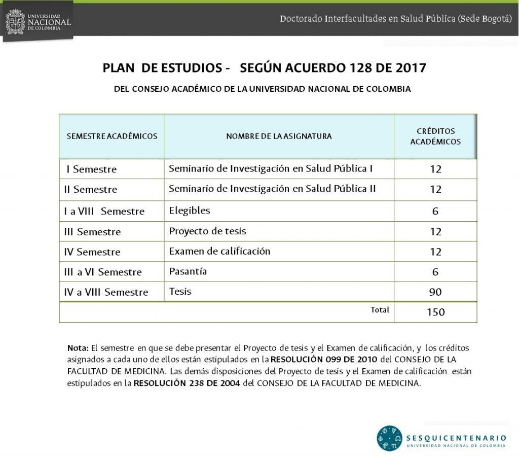 PLAN DE ESTUDIOS - SEGÚN ACUERDO 128 DE 2017(1)